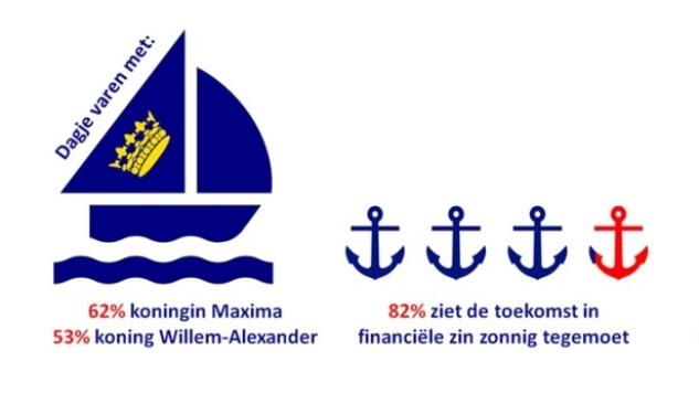 Watersporters willen met koningspaar varen