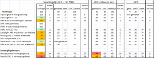Samenvatting EMC-metingen