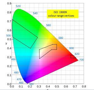 Het CIE-diagram, vastgesteld door de 'Commission International de Eclairage'