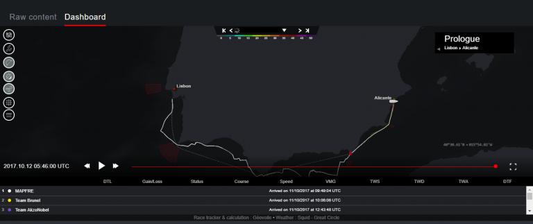 Zó volg je de Volvo Ocean Race!